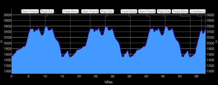 The Mountain Masacree Elevation Profile